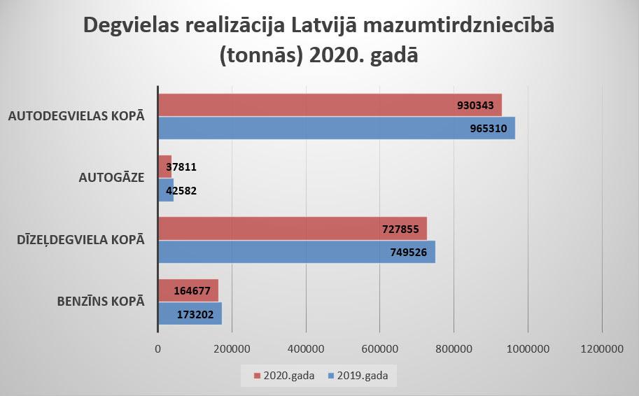 Degvielas realizācija mazumtirdzniecībā salidzinājums 2020 2019
